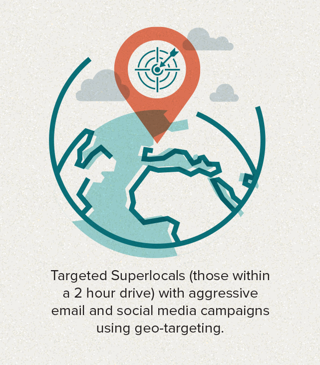 Targeted Superlocals (those within a 2 hour drive) with aggressive email ad social media campaigns using geo-targeting.