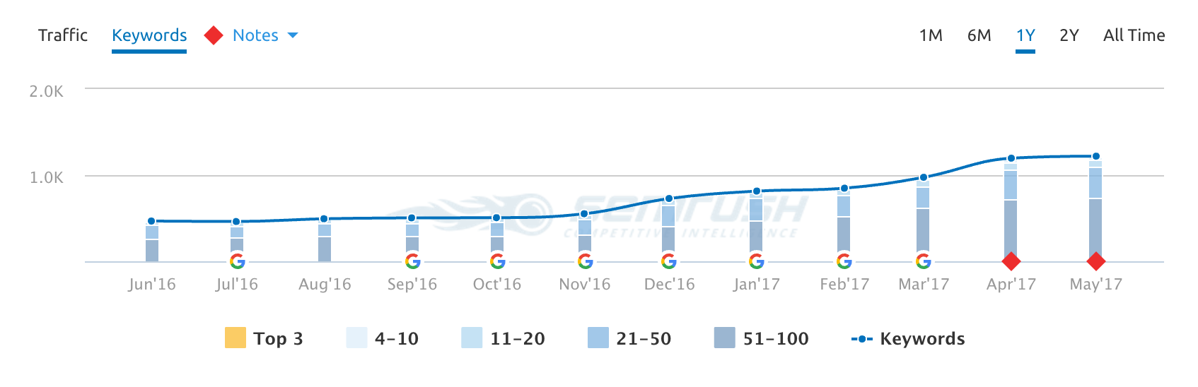Brehob Keywords Analytics: The number of keywords ranking over the last year, as reported by SEMrush