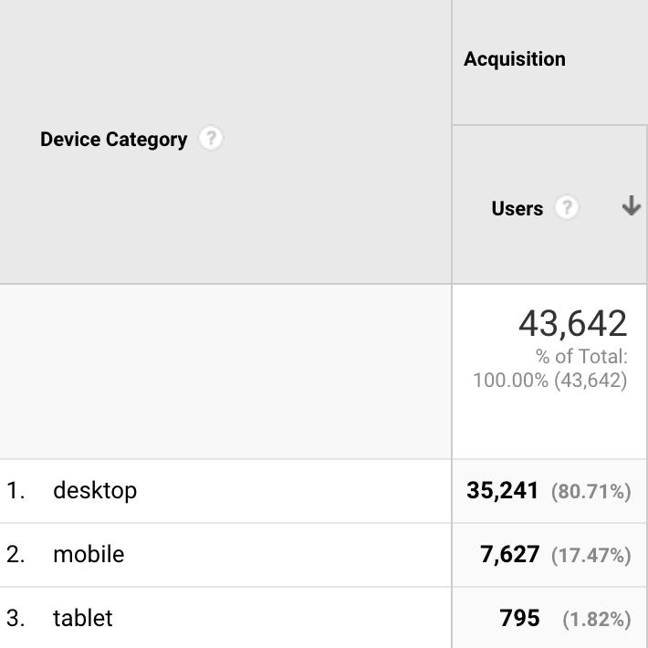 Analytics mobile report