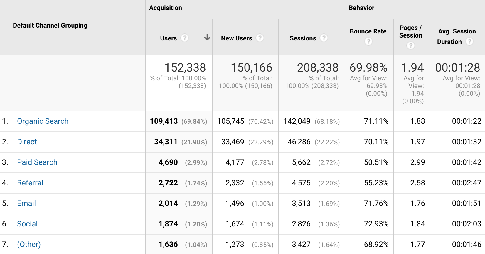 Analytics traffic sources