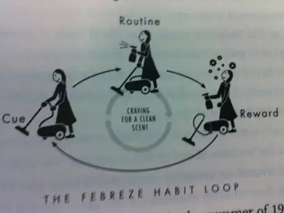 """The Febreze Habit Loop"" Illustration"