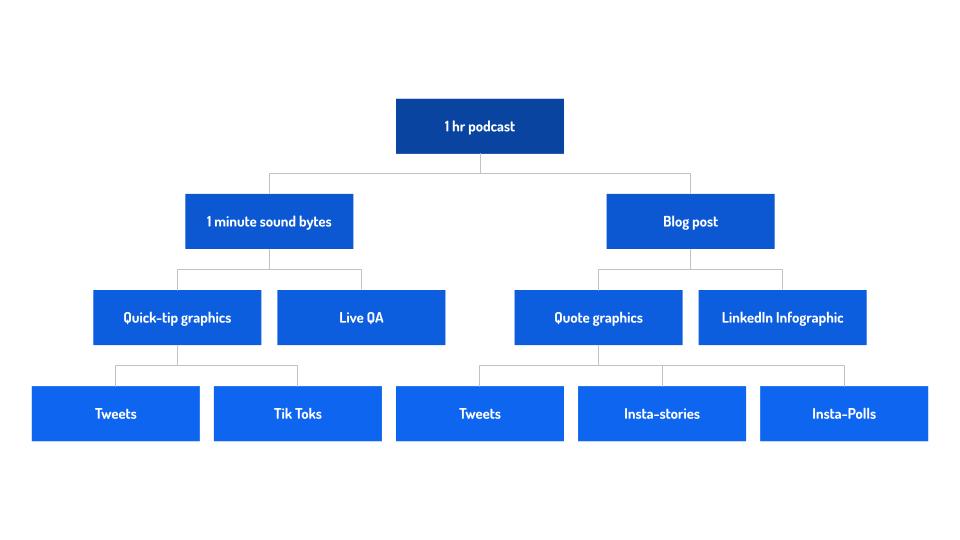 Content Tree: Macro vs. Micro Content